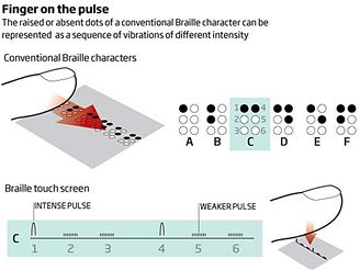 Využití mobilů s dotykovým displejem pro zobrazení Braillova písma