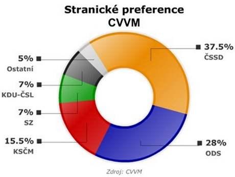 Stranické preference podle CVVM