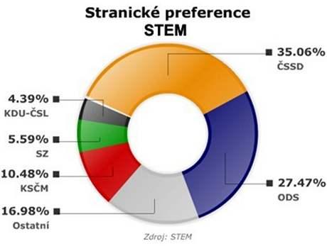 Stranické preference podle STEM