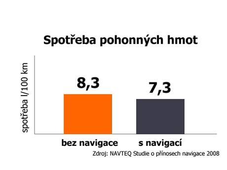 Výzkum Navteq