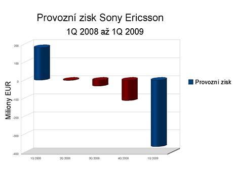 Finanční výsledky Sony Ericssonu za 1Q 2009