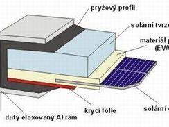 Schéma fotovoltaického článku