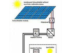 Zapojení elektrárny do sítě