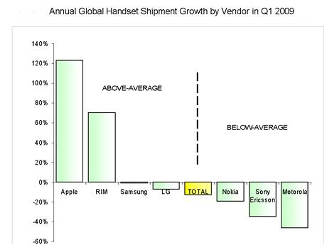 Prodeje mobilních telefonů