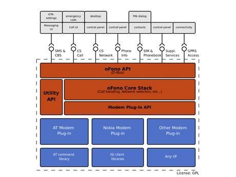 Open Source projekt oFono