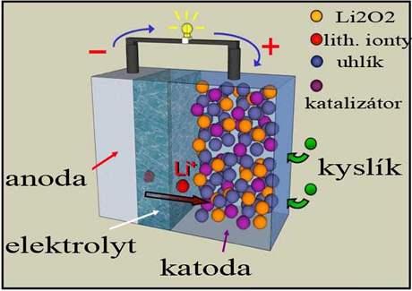 Schéma akumulátorové baterie STAIR