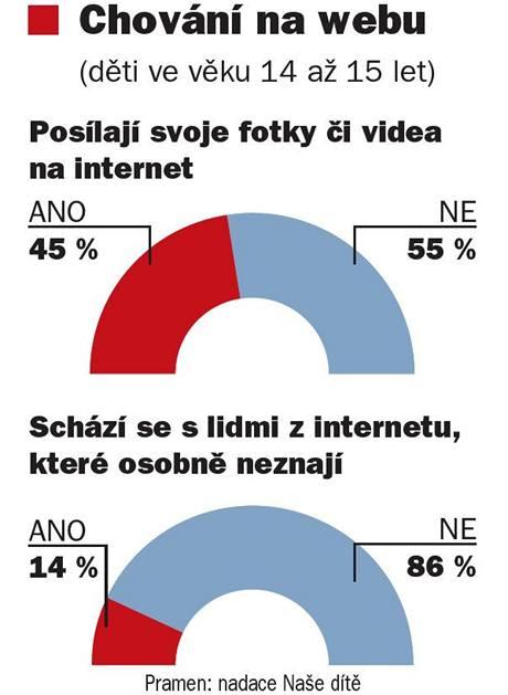 Chování na webu (děti ve věku 14 až 15 let)