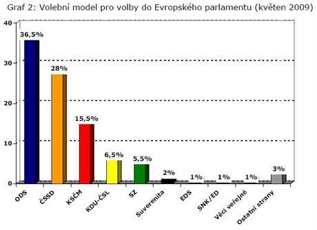 Volební model pro volby do EP.