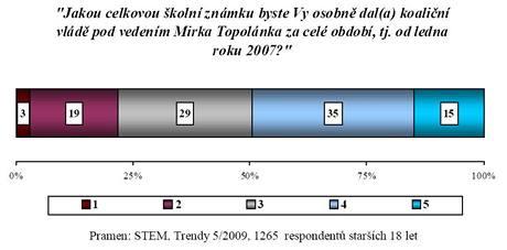 Hodnocení celého období vlády Mirka Topolánka.