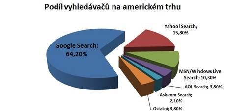 Podíl vyhledávačů na americkém trhu na základě počtu hledání uskutečněných v dubnu 2009 ukazuje výraznou převahu společnosti Google. Zdroj dat: Nielsen Online