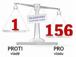 Výsledek hlasování Sněmovny o důvěře vládě Jana Fischera. (7. června 2009)