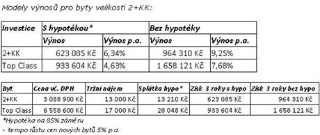 Modely výnosů pro byty velikosti 2+kk