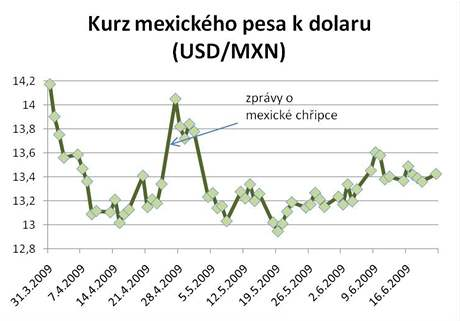 graf kurz pesa k dolaru