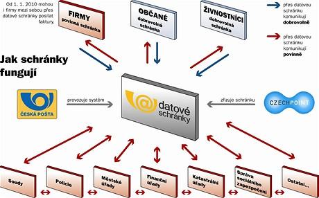 Datové schránky - infografika