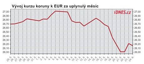 Graf koruna/euro