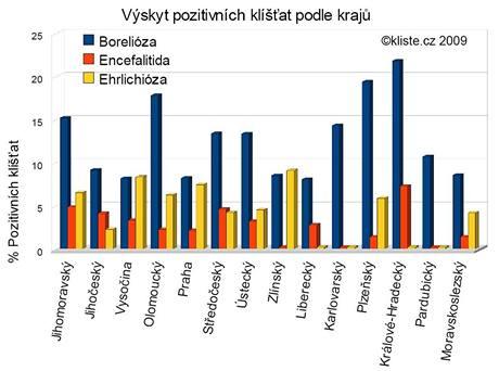 Graf výskytu klíšťat nakažených boreliózou, encefalitidou a ehrlichiózou v jednotlivých krajích podle výsledků více než dvou tisíc analýz provedených týmem doktorky Burýškové od roku 2006 do června 2009.