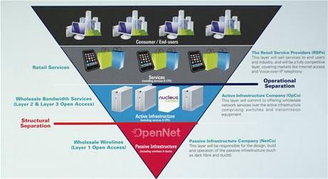 Next Generation National Broadband Network Singapur