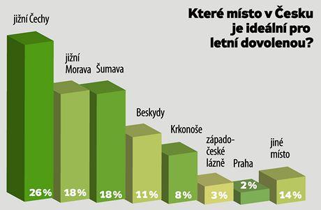 Průzkum agentury Median pro MF DNES - nejvíc lidí lákají k dovolené jižní Čechy