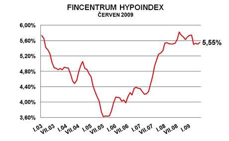 graf hypoindex červen 2009