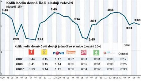 Graf: Kolik hodin denně Češi sledují televizi