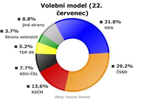 Volební model v červenci podle Factum Invenio