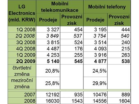 Výsledky výrobců mobilních telefonů