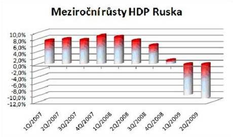 Vývoj HDP Ruska
