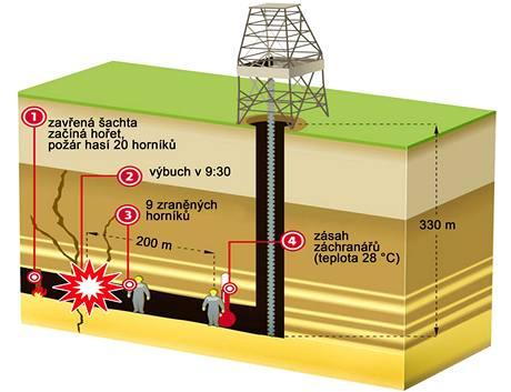 Výbuch v uhelném dole v Handlové na Slovensku