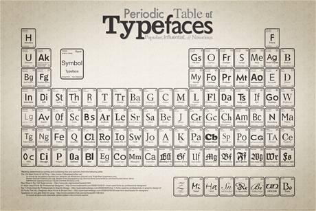 Periodická soustava rodin písem
