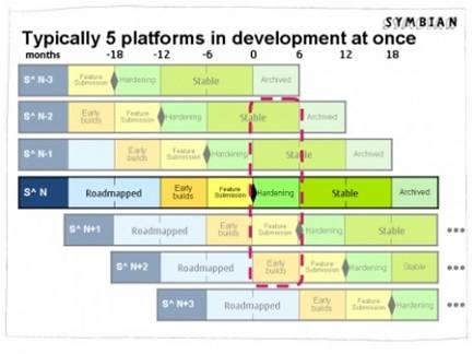 Plán uvádění nových verzí Symbianu