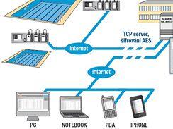 Schéma fungování systému POOLiNET, díky kterému můžete stav svého bazénu sledovat on-line