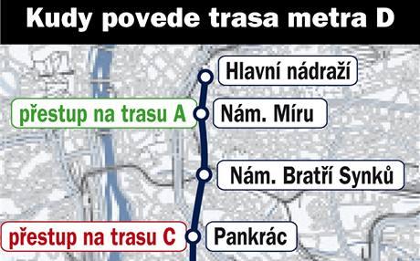 Mapa trasy pražského metra D