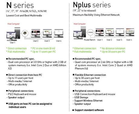 Monitory LG: N series jsou již k dispozici, N plus series se připravují - nabídnou flexibilnější konektivitu a umožní propojit až 30 monitorů k jednomu PC