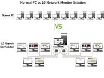 Srovnání standardního propojení PC a LG propojení monitorů k jednomu PC