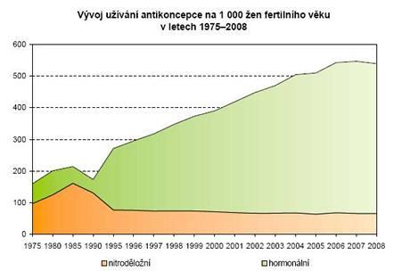 Vývoj užívání antikoncepce v Česku v letech 1975 až 2008