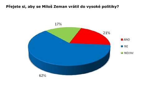 Průzkum Miloš Zeman - SANEP