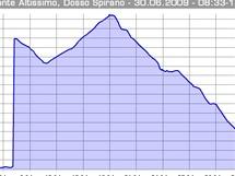Lago di Garda. Cyklovýlet na Altissimo - profil trasy