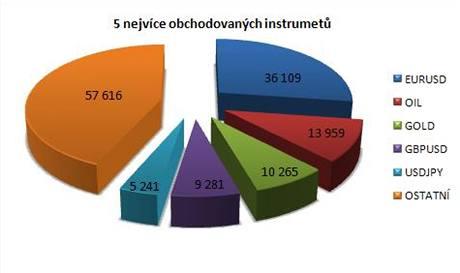 Graf instrumenty