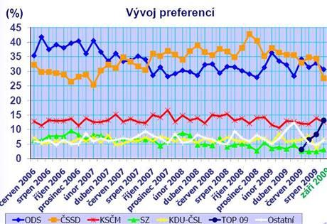 V�voj volebn�ch preferenc� od �ervna 2006