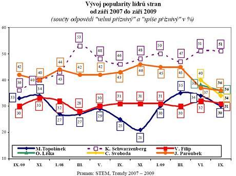 Vývoj popularity lídrů stran od září 2007 do září 2009 (součty odpovědí