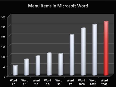 Jak stoupal počet položek v nabídce Microsoft Word
