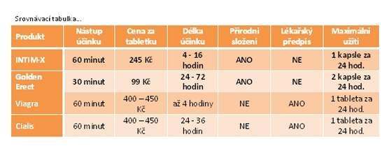 srovnávací tabulka