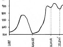 Cyklohřebenovka přes Krušné hory - profil první části trasy