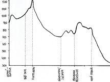 Cyklohřebenovka přes Krušné hory - profil druhé části trasy