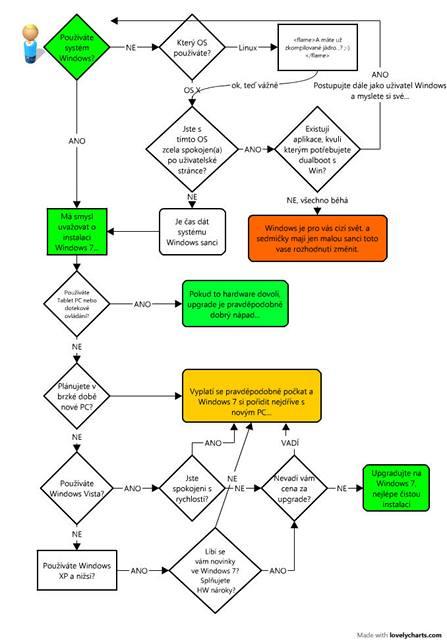 Diagram upgradu - pouze pro účely zjednodušení a pobavení