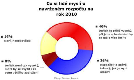 Graf - Co si lidé myslí o rozpočtu na rok 2010