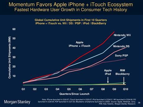 Apple iPhone a jeho úspěchy na poli mobilních přístrojů a internetu
