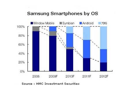 Budoucnost smartphonů od Samsungu