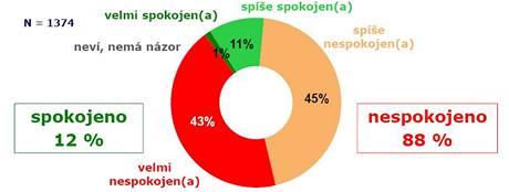 Průzkum Median: Jste spokojen(a) se současnou politickou situací v České republice? (6. 11. 2009)