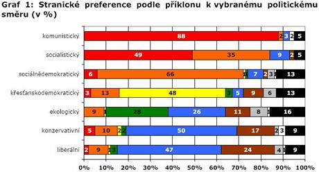 Stranické preference podle příklonu k vybranému politickému směru